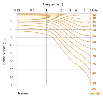 Verschuiving van de gemiddelde gehoordrempel voor mannen met het toenemen van de leeftijd