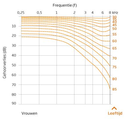 Verschuiving van de gemiddelde gehoordrempel voor vrouwen met het toenemen van de leeftijd