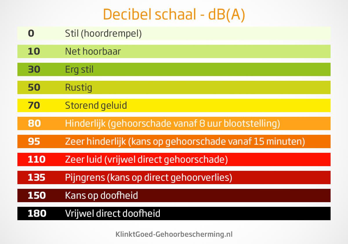 Decibelschaal